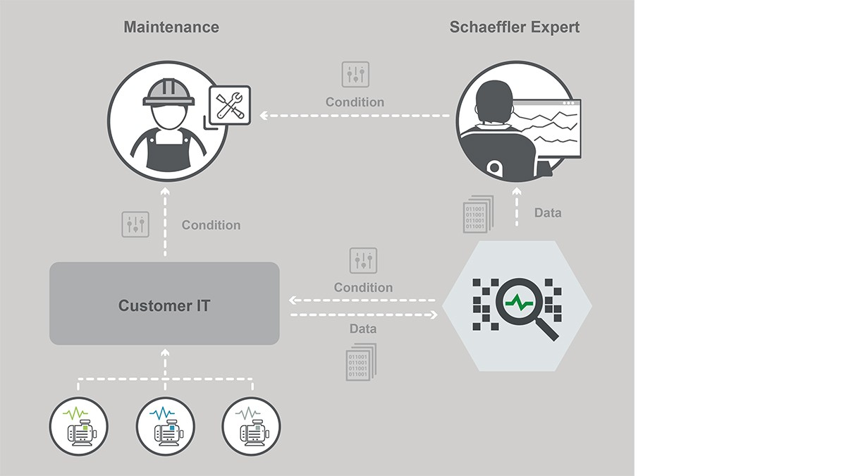 Der Digitale Service kann einfach in eine bestehende IoT-Plattform über eine REST API Schnittstelle integriert werden.