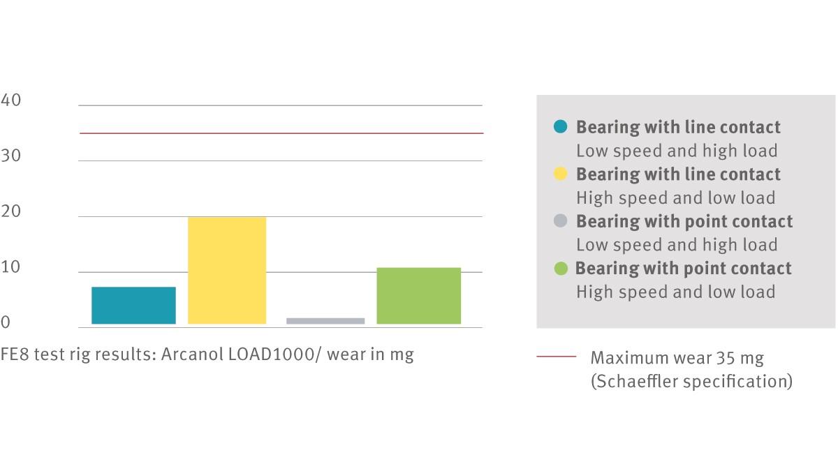 FE8 test rig results: Arcanol LOAD1000/ wear in mg